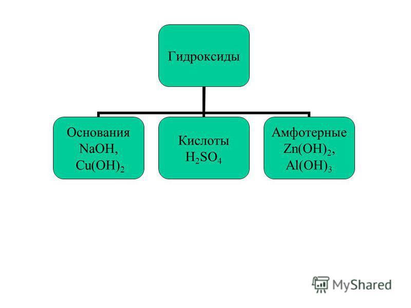 Гидроксиды Основания NaOH, Cu(OH)2 Кислоты H2SO4 Амфотерные Zn(OH)2, Al(OH) 3