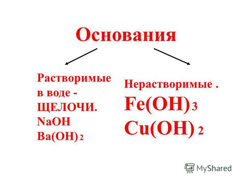 Основания Растворимые в воде - ЩЕЛОЧИ. NaOH Ba(OH) 2 Нерастворимые. Fe(OH) 3 Cu(OH) 2