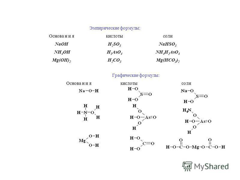 Эмпирические формулы: Основа н и якислотысоли NaOHH 2 SO 3 NaHSO 3 NH 4 OHH 3 AsO 4 NH 4 H 2 AsO 4 Mg(OH) 2 H 2 CO 3 Mg(HCO 3 ) 2 Графические формулы: Основа н и якислотысоли