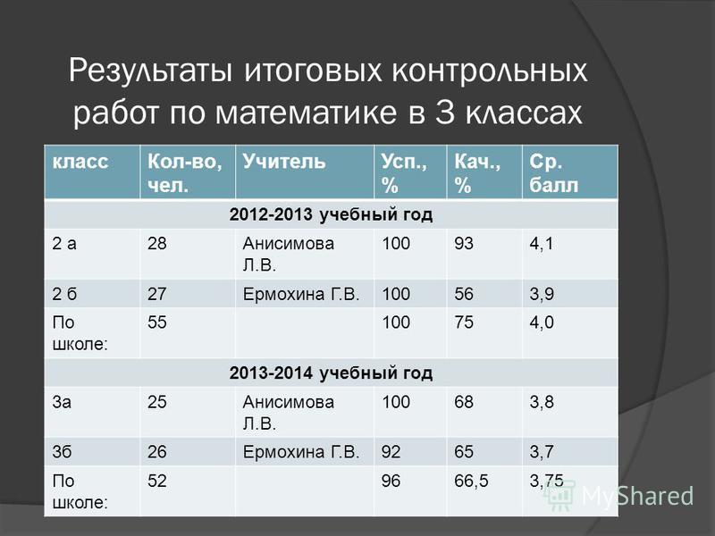 Результаты итоговых контрольных работ по математике в 3 классах класс Кол-во, чел. Учитель Усп., % Кач., % Ср. балл 2012-2013 учебный год 2 а 28Анисимова Л.В. 100934,1 2 б 27Ермохина Г.В.100563,9 По школе: 55100754,0 2013-2014 учебный год 3 а 25Аниси
