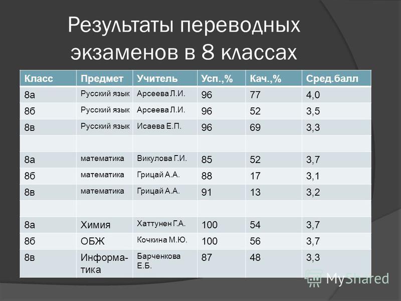 Результаты переводных экзаменов в 8 классах Класс ПредметУчитель Усп.,%Кач.,%Сред.балл 8 а Русский язык Арсеева Л.И. 96774,0 8 б Русский язык Арсеева Л.И. 96523,5 8 в Русский язык Исаева Е.П. 96693,3 8 а математика Викулова Г.И. 85523,7 8 б математик