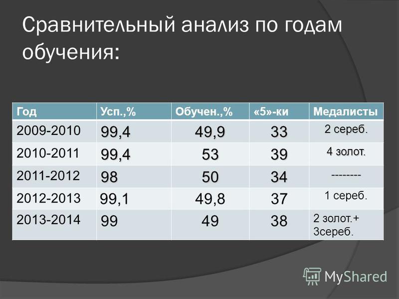 Сравнительный анализ по годам обучения: Год Усп.,%Обучен.,%«5»-ки Медалисты 2009-201099,449,933 2 сереб. 2010-201199,45339 4 золот. 2011-2012985034-------- 2012-2013 99,149,837 1 сереб. 2013-2014 994938 2 золот.+ 3 сереб.