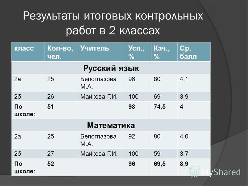 Результаты итоговых контрольных работ в 2 классах класс Кол-во, чел. Учитель Усп., % Кач., % Ср. балл Русский язык 2 а 25Белоглазова М.А. 96804,1 2 б 26Майкова Г.И.100693,9 По школе: 519874,54 Математика 2 а 25Белоглазова М.А. 92804,0 2 б 27Майкова Г