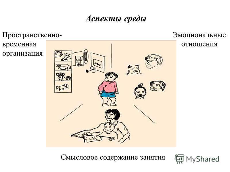 Аспекты среды Эмоциональные отношения Пространственно- временная организация Смысловое содержание занятия