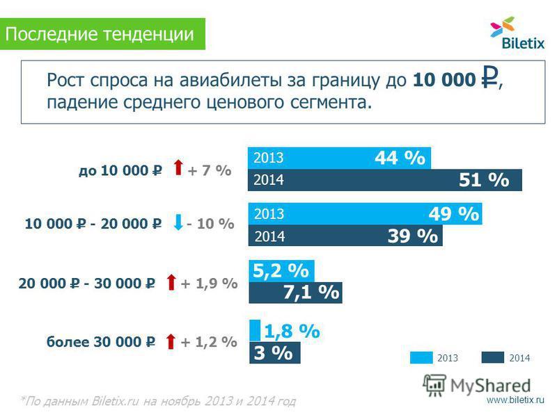 Рост спроса на авиабилеты за границу до 10 000, падение среднего ценового сегмента. *По данным Biletix.ru на ноябрь 2013 и 2014 год до 10 000 Р + 7 % 10 000 Р - 20 000 Р - 10 % 20 000 Р - 30 000 Р + 1,9 % более 30 000 Р + 1,2 % 49 % 7,1 % 39 % 1,8 %