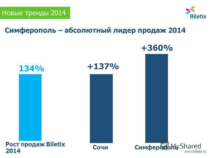 Симферополь – абсолютный лидер продаж 2014 Рост продаж Biletix 2014 Сочи Симферополь +137% +360% 134% Новые тренды 2014 www.biletix.ru