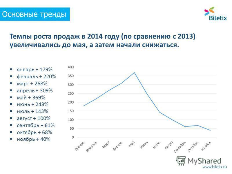Темпы роста продаж в 2014 году (по сравнению с 2013) увеличивались до мая, а затем начали снижаться. Основные тренды www.biletix.ru январь + 179% февраль + 220% март + 268% апрель + 309% май + 369% июнь + 248% июль + 143% август + 100% сентябрь + 61%