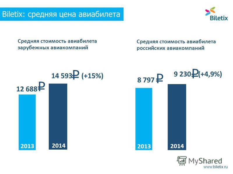 Средняя стоимость авиабилета российских авиакомпаний 9 230 (+4,9%) 8 797 Средняя стоимость авиабилета зарубежных авиакомпаний 14 593 (+15%) 12 688 2014 2013 2014 2013 Biletix: средняя цена авиабилета www.biletix.ru