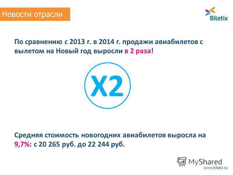 По сравнению с 2013 г. в 2014 г. продажи авиабилетов с вылетом на Новый год выросли в 2 раза! Средняя стоимость новогодних авиабилетов выросла на 9,7%: с 20 265 руб. до 22 244 руб. Новости отрасли www.biletix.ru X2