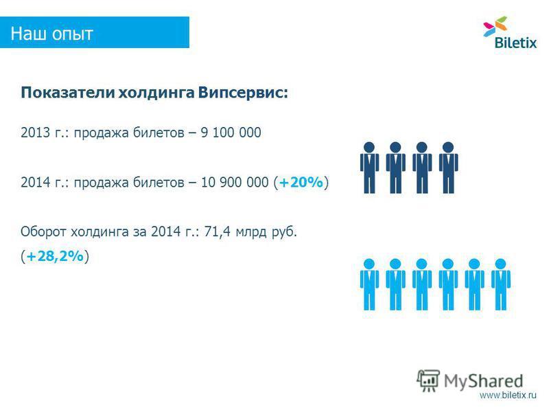 Показатели холдинга Випсервис: 2013 г.: продажа билетов – 9 100 000 2014 г.: продажа билетов – 10 900 000 (+20%) Оборот холдинга за 2014 г.: 71,4 млрд руб. (+28,2%) www.biletix.ru Наш опыт