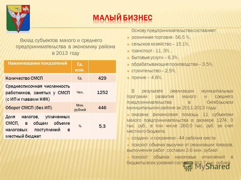 Основу предпринимательства составляет: розничная торговля - 56,5 %, сельское хозяйство – 15,1%, транспорт - 11, 3%, бытовые услуги – 6,3%, обрабатывающие производства – 3,5%, строительство – 2,5%, прочие – 4.8%. В результате реализации муниципальных