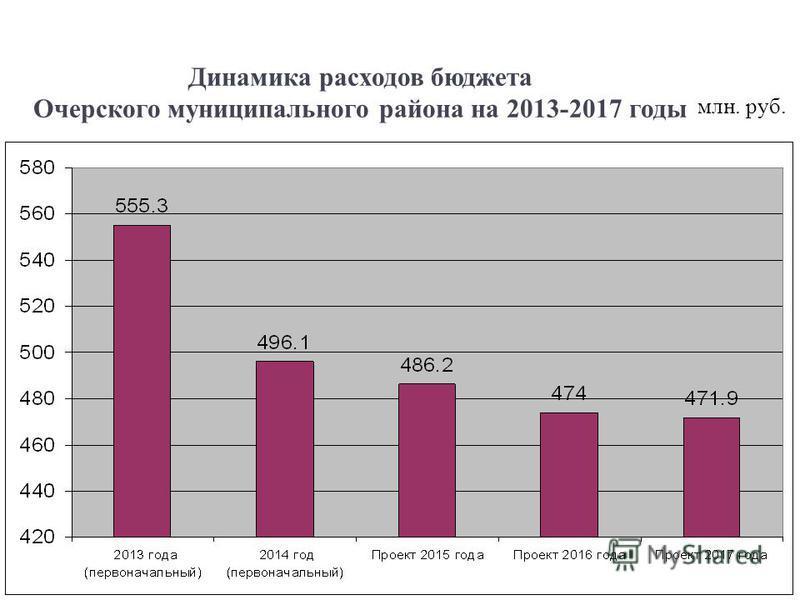 Динамика расходов бюджета Очерского муниципального района на 2013-2017 годы 11 млн. руб.