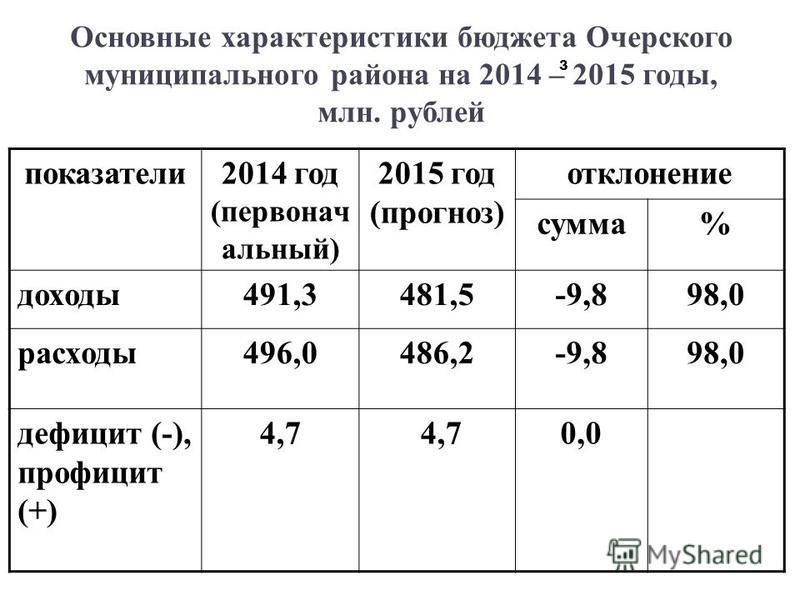 3 Основные характеристики бюджета Очерского муниципального района на 2014 – 2015 годы, млн. рублей показатели 2014 год (первоначальный) 2015 год (прогноз) отклонение сумма% доходы 491,3481,5-9,898,0 расходы 496,0486,2-9,898,0 дефицит (-), профицит (+