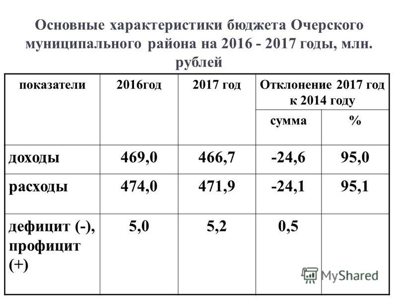 Основные характеристики бюджета Очерского муниципального района на 2016 - 2017 годы, млн. рублей показатели 2016 год 2017 год Отклонение 2017 год к 2014 году сумма% доходы 469,0466,7-24,695,0 расходы 474,0471,9-24,195,1 дефицит (-), профицит (+) 5,05