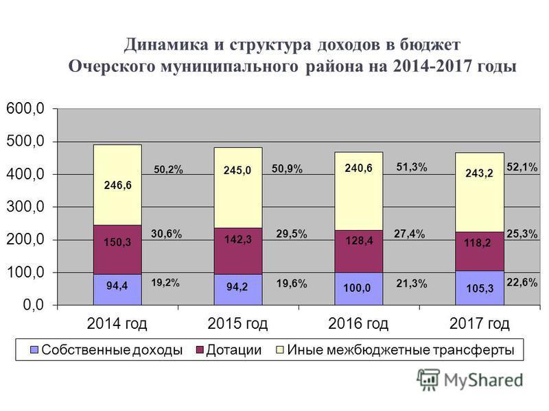 Динамика и структура доходов в бюджет Очерского муниципального района на 2014-2017 годы 5