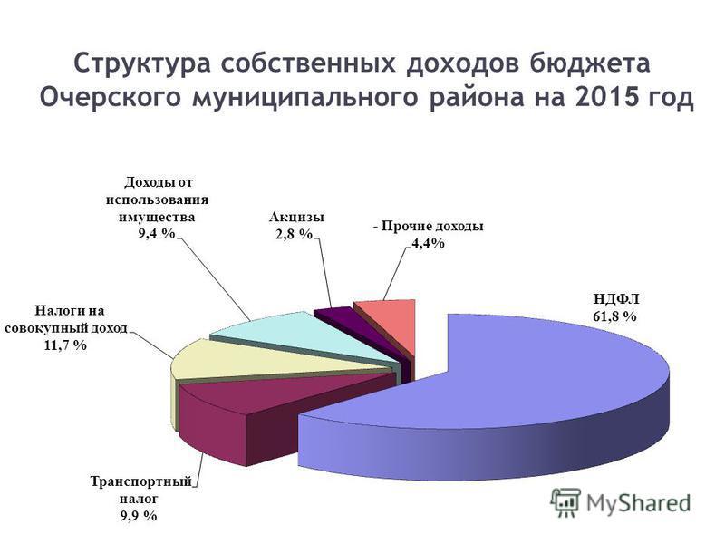 Структура собственных доходов бюджета Очерского муниципального района на 201 5 год 7