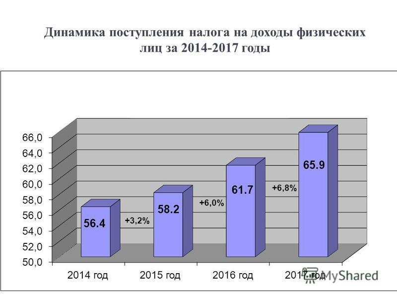 Динамика поступления налога на доходы физических лиц за 2014-2017 годы 9