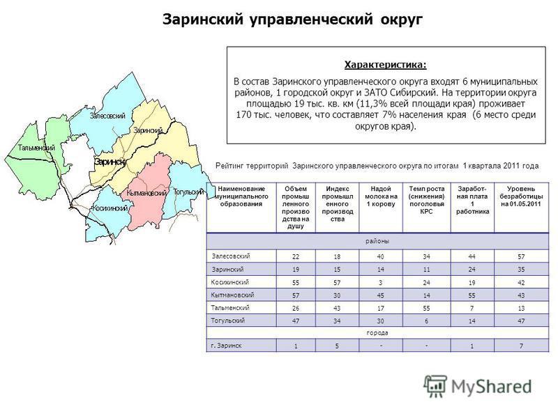 Характеристика: В состав Заринского управленческого округа входят 6 муниципальных районов, 1 городской округ и ЗАТО Сибирский. На территории округа площадью 19 тыс. кв. км (11,3% всей площади края) проживает 170 тыс. человек, что составляет 7% населе
