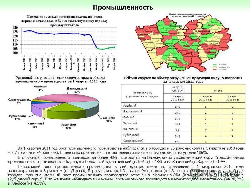 Промышленность За 1 квартал 2011 год рост промышленного производства наблюдался в 5 городах и 36 районах края (в 1 квартале 2010 года – в 7 городах и 34 районах). В целом по краю индекс промышленного производства сложился на уровне 106%. В структуре