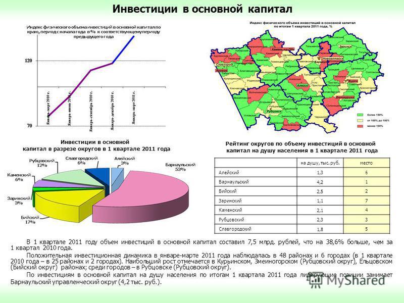 В 1 квартале 2011 году объем инвестиций в основной капитал составил 7,5 млрд. рублей, что на 38,6% больше, чем за 1 квартал 2010 года. Положительная инвестиционная динамика в январе-марте 2011 года наблюдалась в 48 районах и 6 городах (в 1 квартале 2