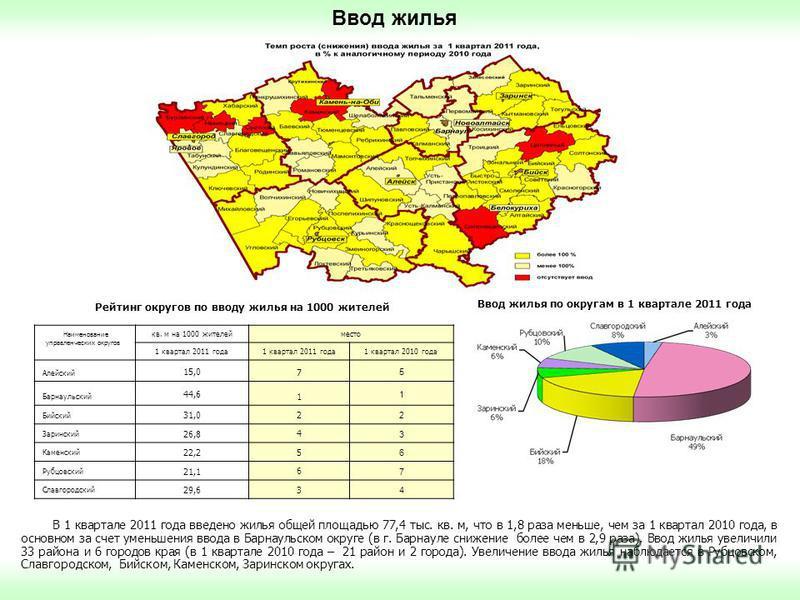 Ввод жилья В 1 квартале 2011 года введено жилья общей площадью 77,4 тыс. кв. м, что в 1,8 раза меньше, чем за 1 квартал 2010 года, в основном за счет уменьшения ввода в Барнаульском округе (в г. Барнауле снижение более чем в 2,9 раза). Ввод жилья уве