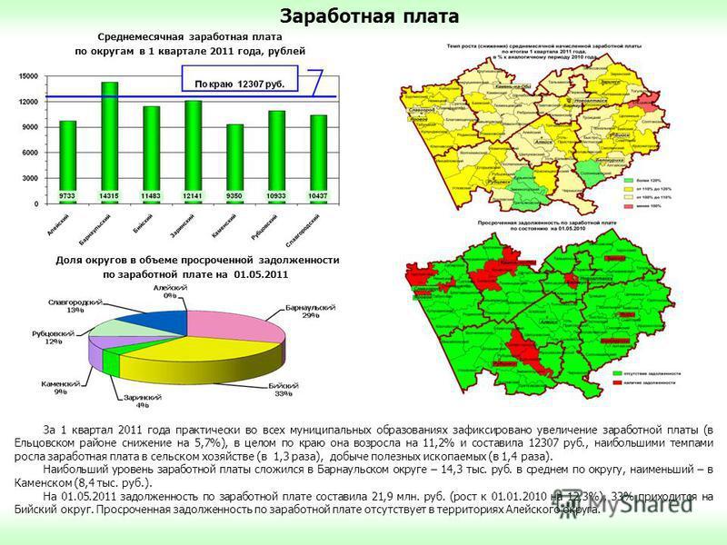 Заработная плата За 1 квартал 2011 года практически во всех муниципальных образованиях зафиксировано увеличение заработной платы (в Ельцовском районе снижение на 5,7%), в целом по краю она возросла на 11,2% и составила 12307 руб., наибольшими темпами