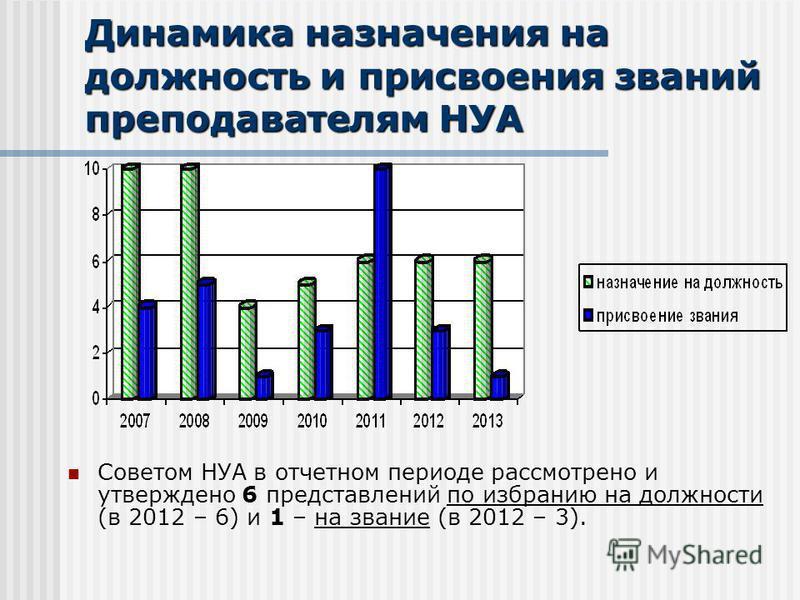 Динамика назначения на должность и присвоения званий преподавателям НУА Советом НУА в отчетном периоде рассмотрено и утверждено 6 представлений по избранию на должности (в 2012 – 6) и 1 – на звание (в 2012 – 3).