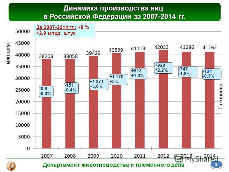 Динамика производства яиц в Российской Федерации за 2007-2014 гг. млн. штук За 2007-2014 гг.: +8 % +2,9 млрд. штук За 2007-2014 гг.: +8 % +2,9 млрд. штук -151 -0,4% +1 371 +3,6% +1 170 +3% +513 +1,3% +920 +2,2% -747 -1,8% 2 2 -0,8 -0,0% Департамент ж