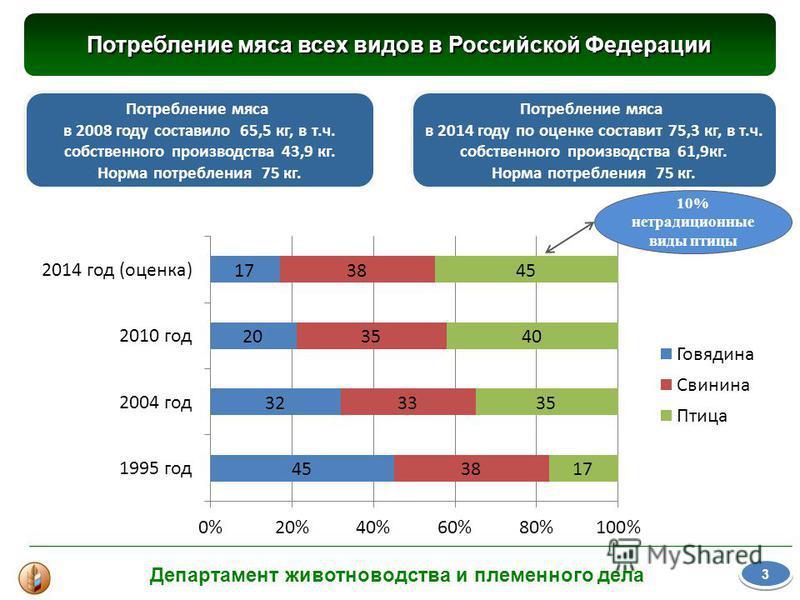 Потребление мяса всех видов в Российской Федерации 3 3 Потребление мяса в 2008 году составило 65,5 кг, в т.ч. собственного производства 43,9 кг. Норма потребления 75 кг. Потребление мяса в 2014 году по оценке составит 75,3 кг, в т.ч. собственного про