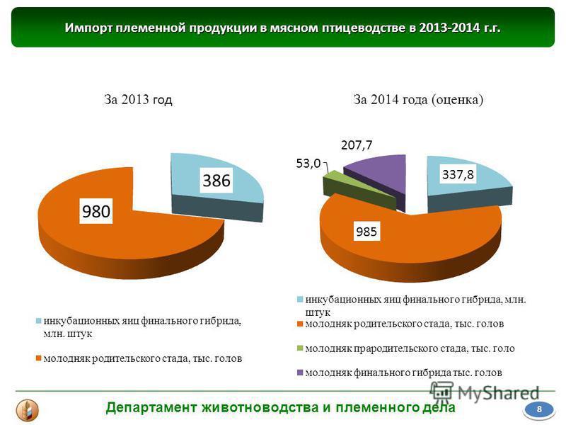 Импорт племенной продукции в мясном птицеводстве в 2013-2014 г.г. 8 8 За 2013 год За 2014 года (оценка) Департамент животноводства и племенного дела