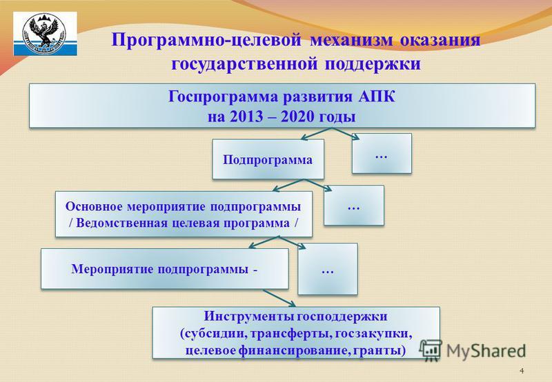 4 Программно-целевой механизм оказания государственной поддержки Госпрограмма развития АПК на 2013 – 2020 годы Госпрограмма развития АПК на 2013 – 2020 годы Подпрограмма … … Основное мероприятие подпрограммы / Ведомственная целевая программа / Основн
