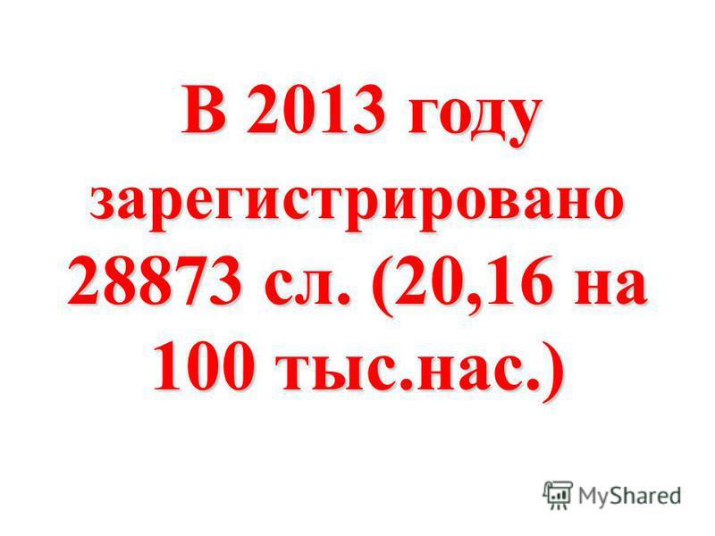 В 2013 году зарегистрировано 28873 сл. (20,16 на 100 тыс.нас.) В 2013 году зарегистрировано 28873 сл. (20,16 на 100 тыс.нас.)