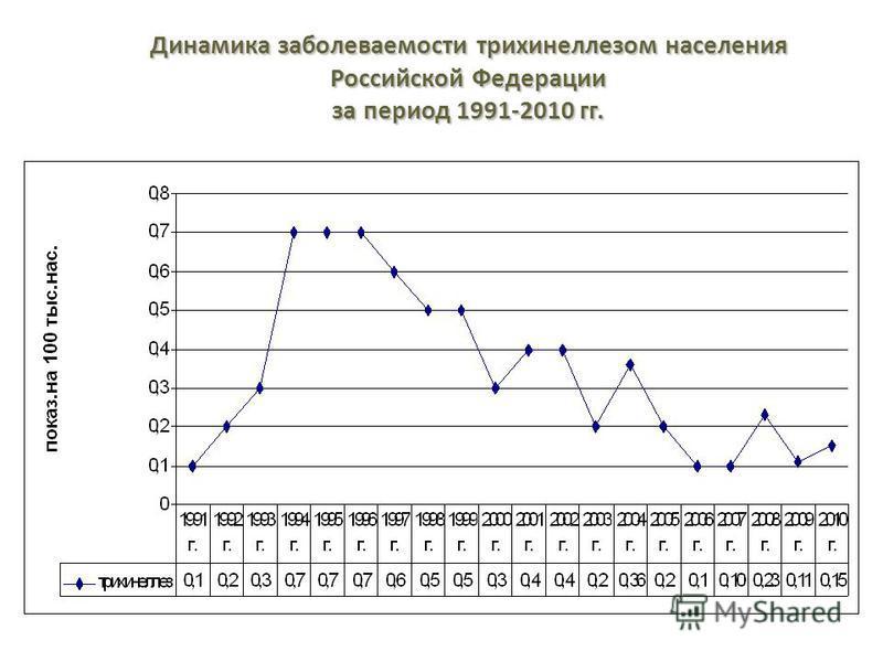 Динамика заболеваемости трихинеллезом населения Российской Федерации за период 1991-2010 гг.