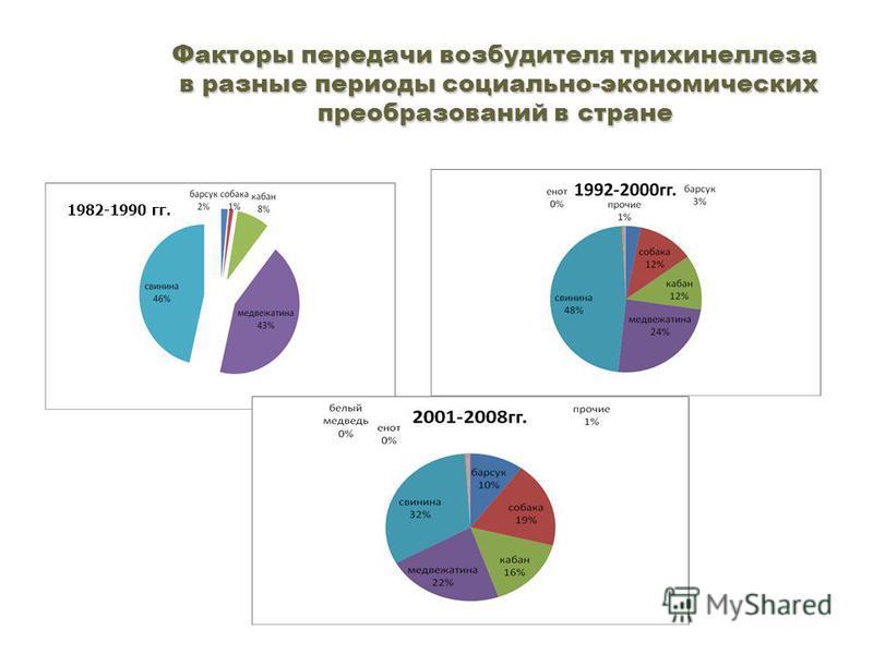 Факторы передачи возбудителя трихинеллеза в разные периоды социально-экономических преобразований в стране 1982-1990 гг.