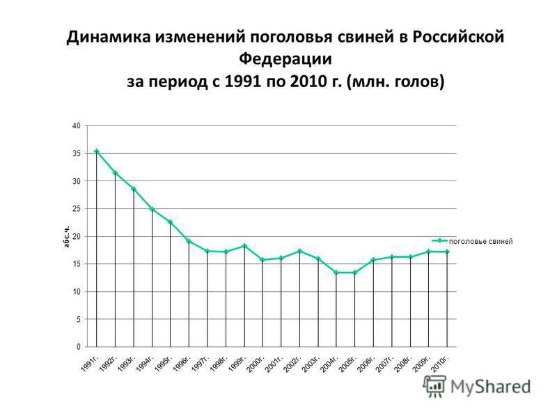 Динамика изменений поголовья свиней в Российской Федерации за период с 1991 по 2010 г. (млн. голов)