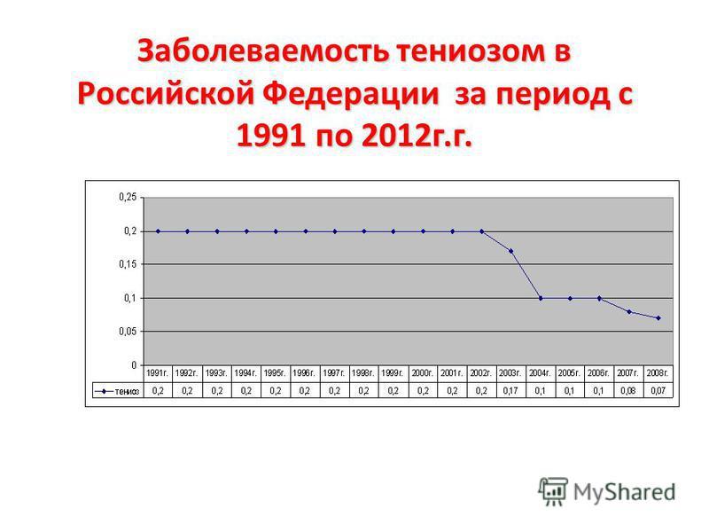Заболеваемость тениозом в Российской Федерации за период с 1991 по 2012 г.г.
