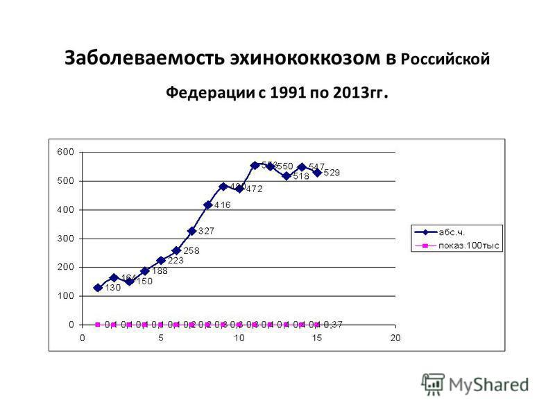 Заболеваемость эхинококкозом в Российской Федерации с 1991 по 2013 гг.