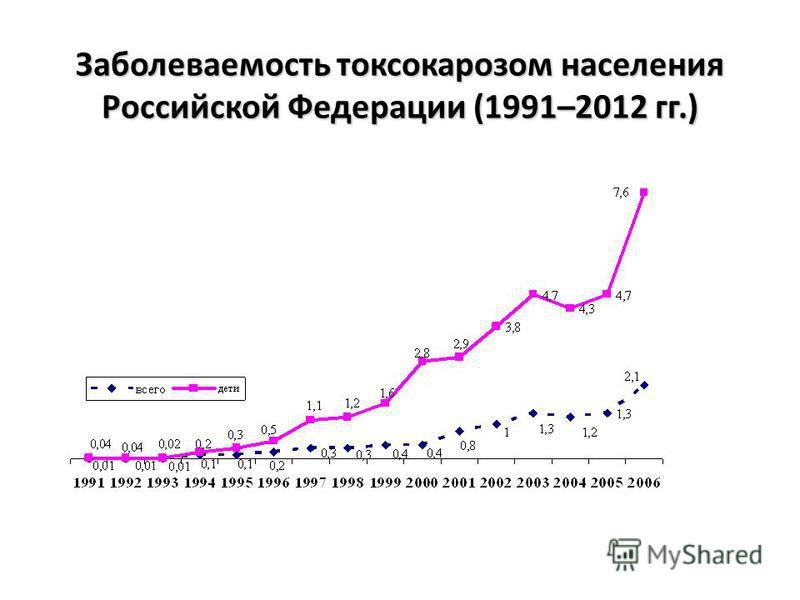 Заболеваемость токсокарозом населения Российской Федерации (1991–2012 гг.)