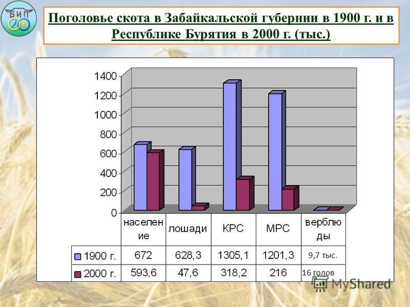 Поголовье скота в Забайкальской губернии в 1900 г. и в Республике Бурятия в 2000 г. (тыс.) 9,7 тыс. 16 голов
