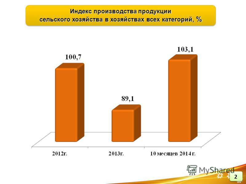 Индекс производства продукции сельского хозяйства в хозяйствах всех категорий, % Индекс производства продукции сельского хозяйства в хозяйствах всех категорий, %