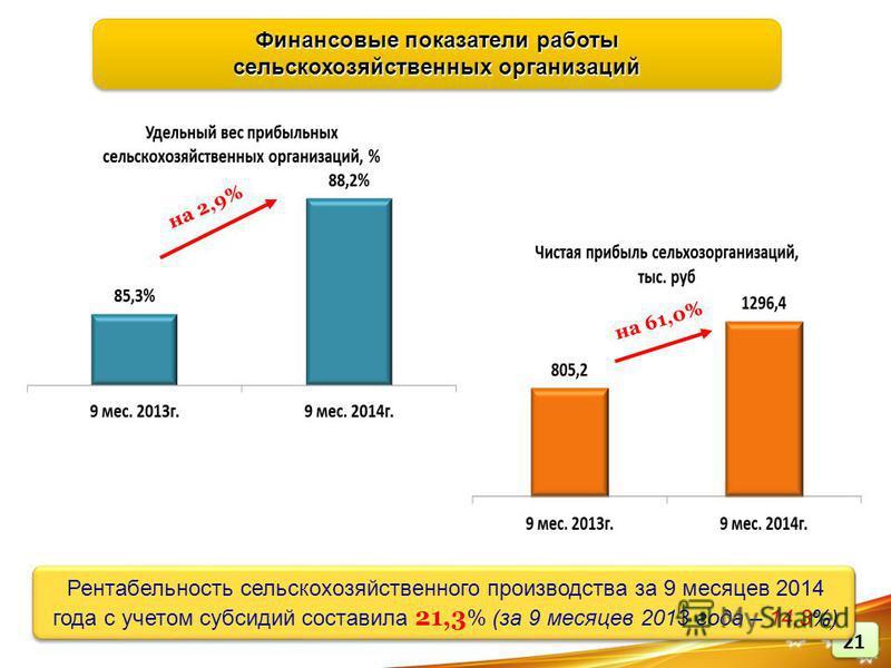 Рентабельность сельскохозяйственного производства за 9 месяцев 2014 года с учетом субсидий составила 21,3 % (за 9 месяцев 2013 года – 14,3%) Финансовые показатели работы сельскохозяйственных организаций Финансовые показатели работы сельскохозяйственн