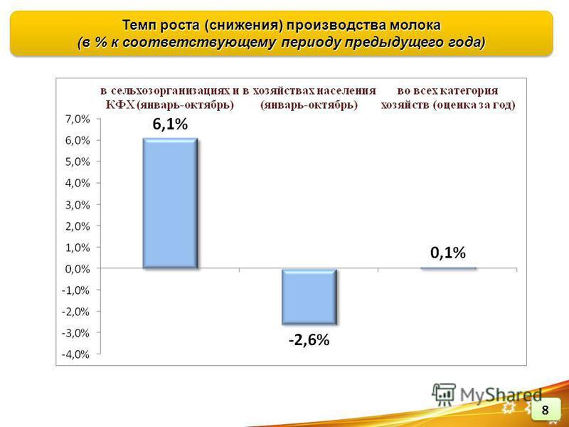 Темп роста (снижения) производства молока (в % к соответствующему периоду предыдущего года)