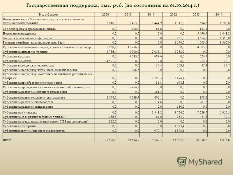 Вид субсидии 200920102011201220132014 Возмещение части % ставки по кредитам, взятым малыми формами хозяйствования 2 016,01 473,81 444,91 717,31 584,61 708,0 Гос.поддержка кадрового потенциала 0,0400,066,80,0153,40,0 Несвязанная поддержка 0,0 5 460,45