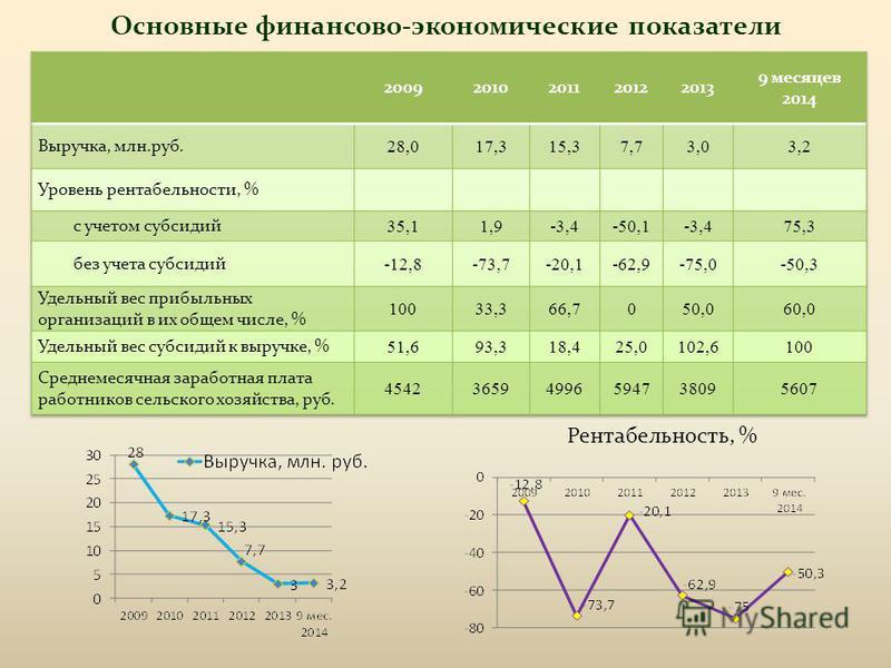 Основные финансово-экономические показатели Рентабельность, %