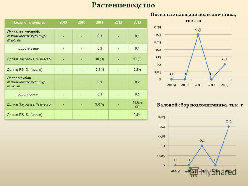 Растениеводство Посевные площади подсолнечника, тыс. га Валовой сбор подсолнечника, тыс. т