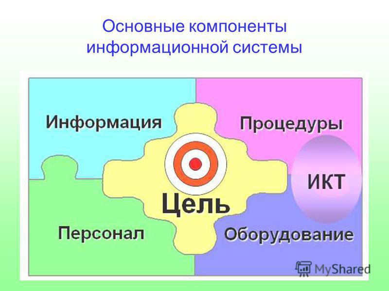 Основные компоненты информационной системы