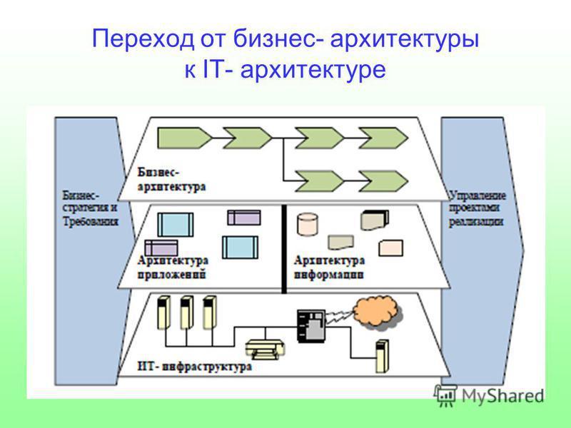 Переход от бизнес- архитектуры к IT- архитектуре