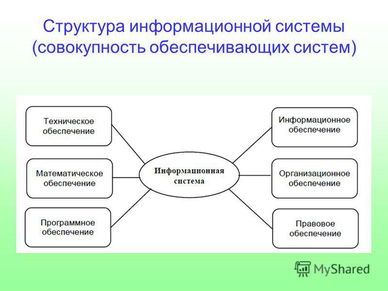 Структура информационной системы (совокупность обеспечивающих систем)