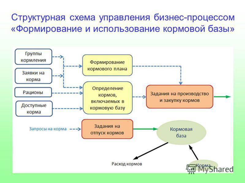 Структурная схема управления бизнес-процессом «Формирование и использование кормовой базы»