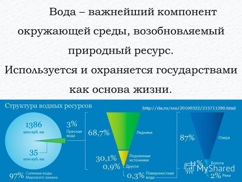 Вода – важнейший компонент окружающей среды, возобновляемый природный ресурс. Используется и охраняется государствами как основа жизни. http://ria.ru/eco/20100322/215711290.html